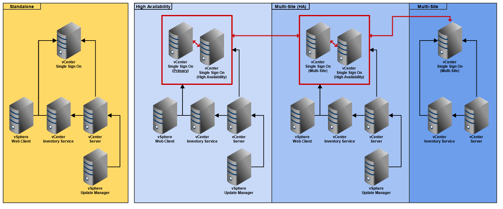 VMware Role Dependencies
